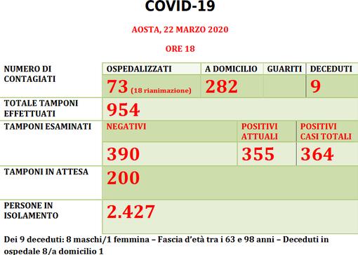 Coronavirus: casi positivi verso quota 400 in Vda