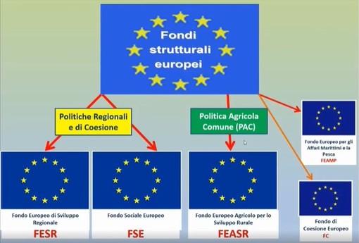 Aperta alla popolazione la 'Strategia Valle d'Aosta' per l'utilizzo dei fondi europei