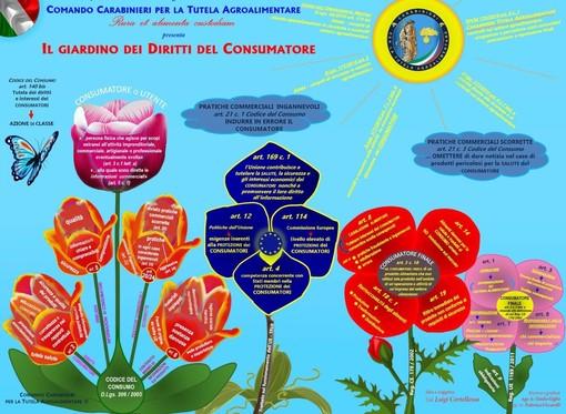 Giornata Mondiale dei diritti dei Consumatori 2021 - Il giardino dei diritti del consumatore