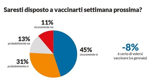 Vaccini Covid, favorevoli tre italiani su quattro