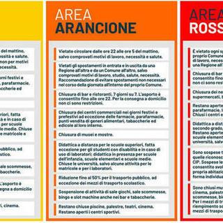 In vista nuove regole sui 'colori' delle regioni, possibile un'Italia tutta arancione