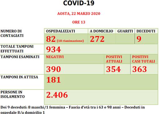 Coronavirus: 354 casi positivi in Valle d'Aosta
