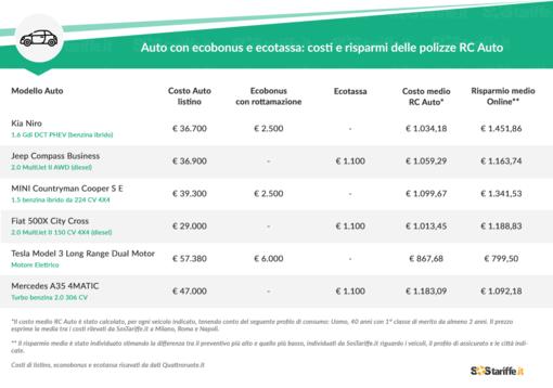 Costo RC Auto auto con ecobonus VS ecotassa: chi paga di più?