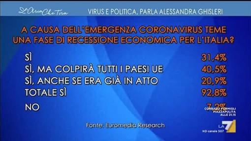 COMUNICAZIONE POLITICA AUTOGESTITA: Centro destra sollecita nomina Commissario per emergenza economica e finanziaria