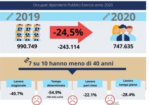 """Crolla l'occupazione nei pubblici esercizi, persi 243mila posti di lavoro Fipe-Confcommercio: """"colpiti soprattutto i giovani"""""""